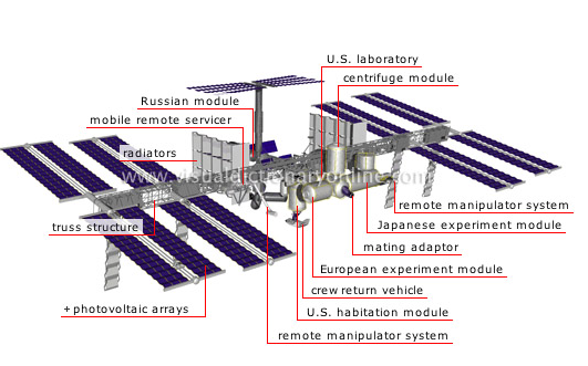 ISS_Layout international space station station layout & design